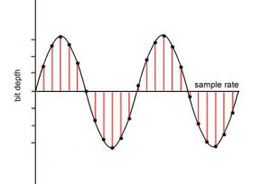 Sample Rate and Bit Depth | Articles | Tom S  Ray Audio Mastering